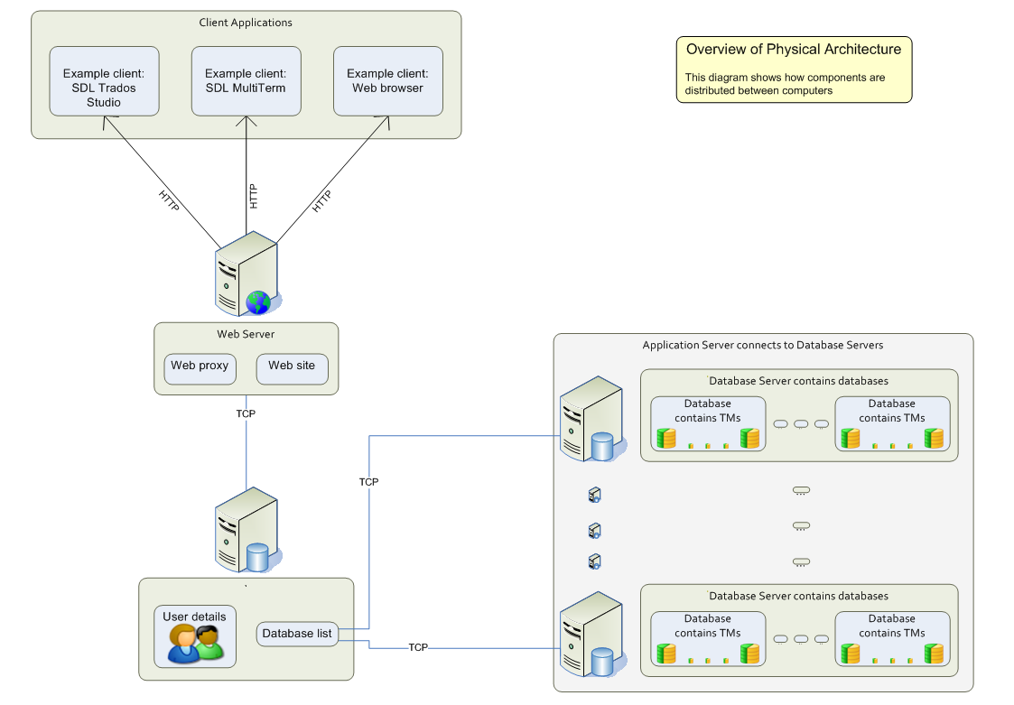 Overview of tm server and client infrastructure ccuart Images