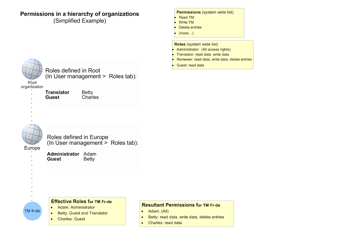 Diagram permissions in a hierarchy of organizations pooptronica Gallery